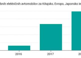 Graf prodanih električnih avtomobilov do junija 2018