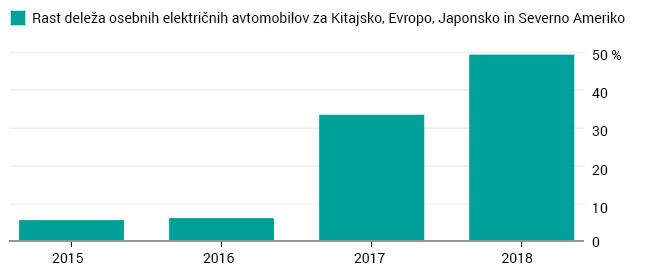 Električni avtomobili prodaja 2018